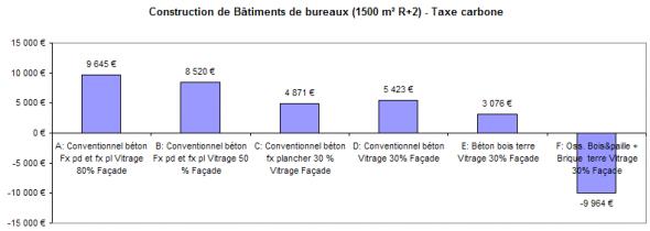 cocon exemple d 39 analyse de b timent tertiaire. Black Bedroom Furniture Sets. Home Design Ideas