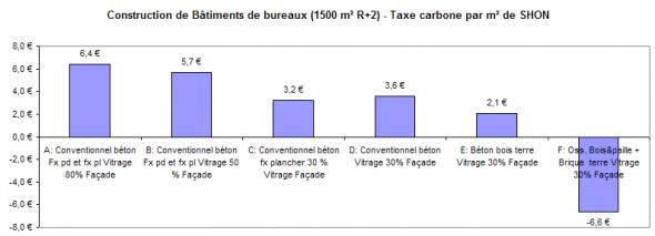 cocon calcul de la taxe carbone de b timents. Black Bedroom Furniture Sets. Home Design Ideas